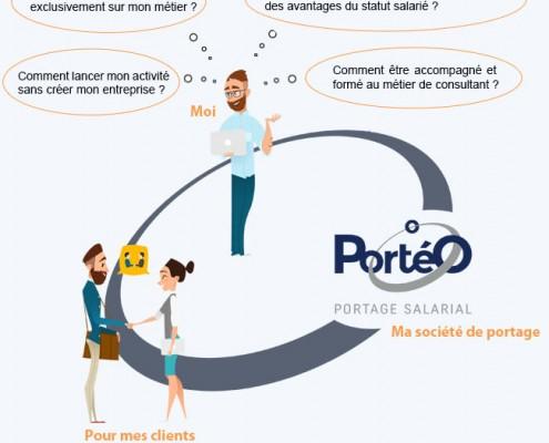 Animation Porteo Portage salarial